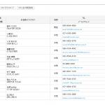EC-CUBEにサンプル顧客データをインポートしてみた。