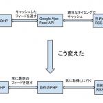 Google Ajax Feed APIを使わないでRSSを取得してみた