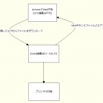 kintoneでデータの検索やWEB共有、エクセルでデータの詳細表示&編集、というのが一番現実的か?