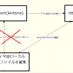 kintoneのJSファイル更新が、あまりにも面倒なので、自鯖を立てて「URL指定で追加」に切り替えた。
