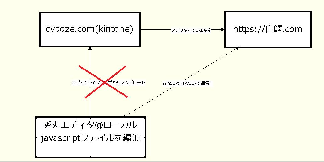 kintone_https_js