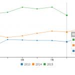 JSだけで動的グラフを生成してみた(c3.jsというライブラリを使用、値は2013-2015の日経平均株価)
